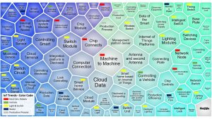 IoT Trend Clusters Grouped