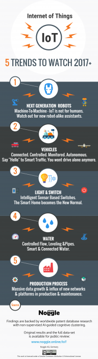 IoT Trends Infographic